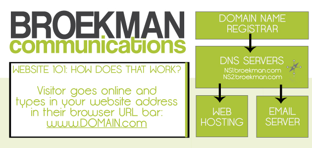 Website: How-to